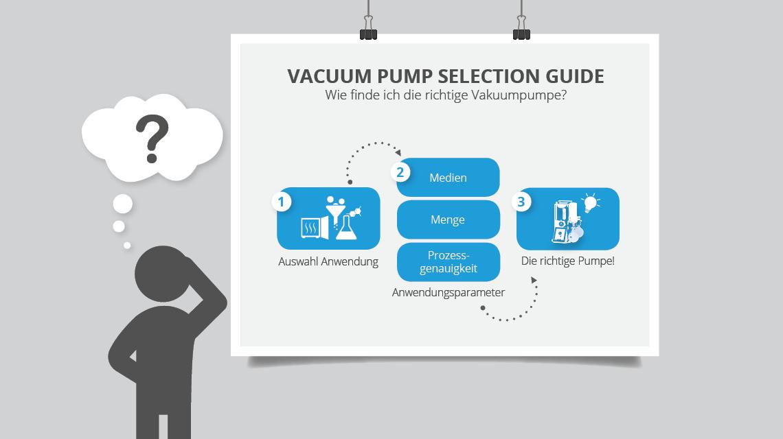 Die richtige Auswahl einer Vakuumpumpe mit dem Vacuum Pump Selection Guide