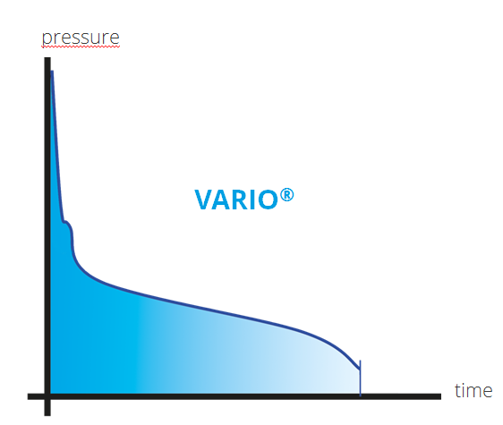 The VARIO® vacuum control allows continuous vapor pressure tracking