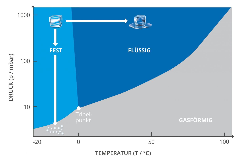 Phasendiagramm mit Übergängen der Aggregatzustände am Beispiel Wasser; Darstellung von Sublimations- und Schmelzvorgang