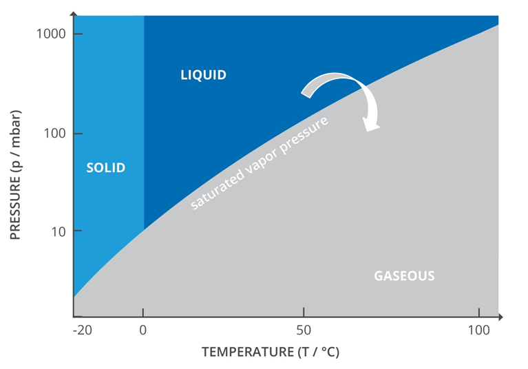 Phase diagram with transitions of the states of aggregation, representation of evaporation