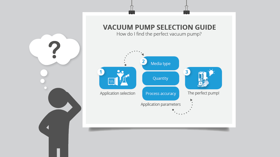 The Vacuum Pump Selection Guide helps to choose the right vacuum pump.