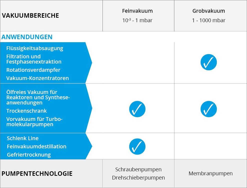Druckbereiche und Pumpentechnologien