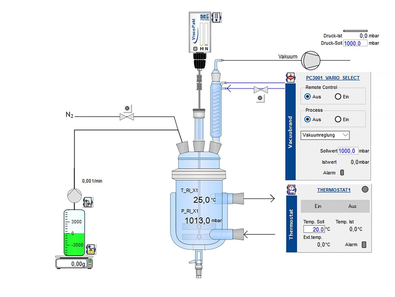 Darstellung einer Destillation in LabVision®, mit integriertem Vakuumpumpstand PC 3001 VARIO select (Bilquelle: HiTec Zang GmbH)