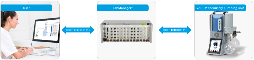 With the LabManager® laboratory automation system, users network their laboratory equipment.