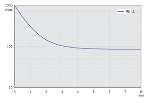 ME 1C - Pump down graph at 60 Hz (10 l volume)