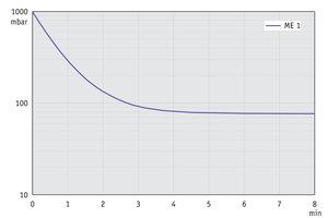 ME 1 - Pump down graph at 60 Hz (10 l volume)