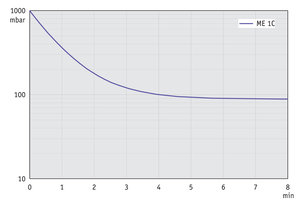 ME 1C - Pump down graph at 50 Hz