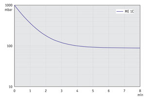 ME 1C - Pump down graph at 50 Hz (10 l volume)
