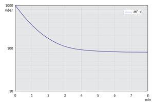 ME 1 - Pump down graph at 50 Hz (10 l volume)