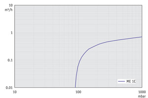 ME 1C - Pumping speed graph at 50 Hz