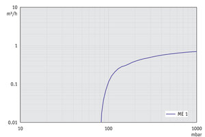 ME 1 - Pumping speed graph at 50 Hz