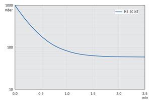 ME 2C NT - 60 Hz下的抽气曲线 (10升容积)