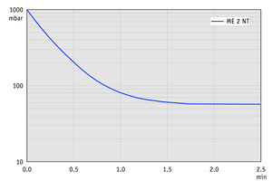 ME 2 NT - Pump down graph at 60 Hz (10 l volume)