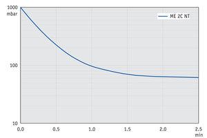ME 2C NT - Curva de bombeo a 50 Hz (volumen 10 l)