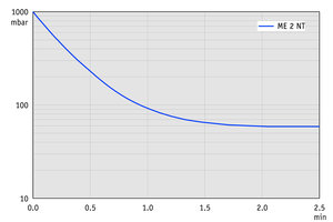 ME 2 NT - Pump down graph at 50 Hz (10 l volume)