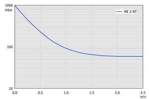 ME 2 NT - Pump down graph at 50 Hz (10 l volume)