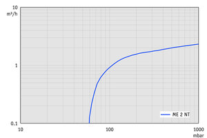 ME 2 NT - Pumping speed graph at 60 Hz