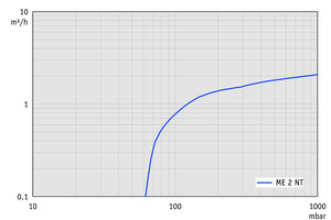 ME 2 NT - Pumping speed graph at 50 Hz