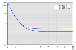 MD 12C NT - Pump down graph at 60 Hz (100 l volume)