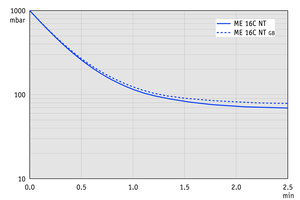 ME 16C NT - Pump down graph at 60 Hz (100 l volume)