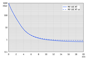 MV 10C NT - Pump down graph at 60 Hz (100 l volume)