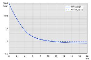 MV 10C NT - 60 Hz下的抽气曲线 (100升容积)