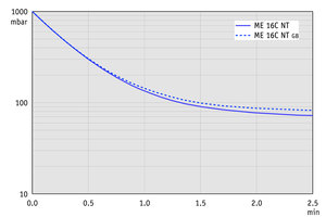 ME 16C NT - Pump down graph at 50 Hz (100 l volume)