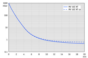 MV 10C NT - Pump down graph at 50 Hz (100 l volume)