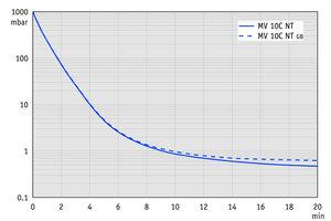 MV 10C NT - Curva de bombeo en 50 Hz (volumen 100 l)