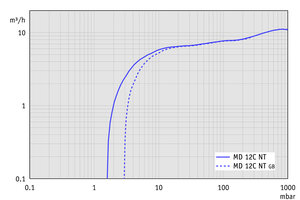 MD 12C NT - Pumping speed graph at 50 Hz