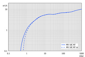 MV 10C NT - Pumping speed graph at 50 Hz
