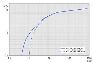 MV 10C NT VARIO - 抽速曲线
