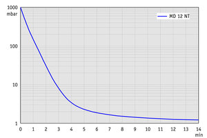 MD 12 NT - Pump down graph at 60 Hz (100 l volume)