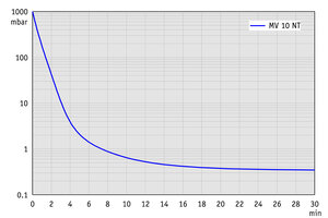 MV 10 NT - Pump down graph at 60 Hz (100 l volume)
