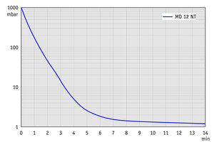MD 12 NT - Pump down graph at 50 Hz (100 l volume)