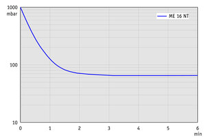 ME 16 NT - Pump down graph at 50 Hz (100 l volume)