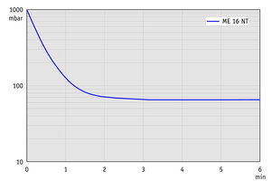 ME 16 NT - Pump down graph at 50 Hz