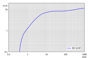 MV 10 NT - Pumping speed graph at 60 Hz