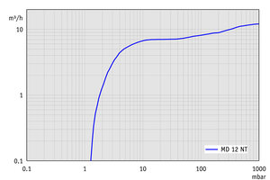 MD 12 NT - Pumping speed graph at 50 Hz