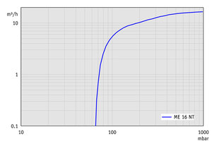 ME 16 NT - Pumping speed graph at 50 Hz