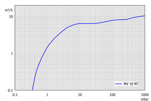 MV 10 NT - Pumping speed graph at 50 Hz