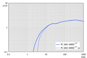 PC 3001 basic - Pumping speed graph