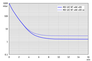 MD 12C NT +AK+EK - Pump down graph at 50 Hz (100 l volume)