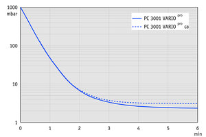 PC 3001 basic - Pump down graph (10 l volume)
