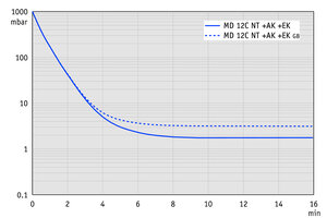 MD 12C NT +AK+EK - Pump down graph at 60 Hz (100 l volume)
