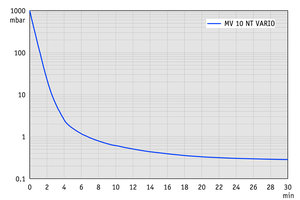 MV 10 NT VARIO - Pump down graph (100 l volume)