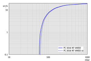 PC 3016 NT VARIO - Pumping speed graph