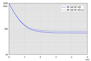 ME 16C NT +EK - Pump down graph at 50 Hz