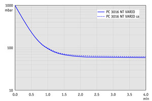 PC 3016 NT VARIO - 抽气曲线 (100升容积)