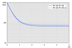 ME 16C NT +EK - Pump down graph at 60 Hz